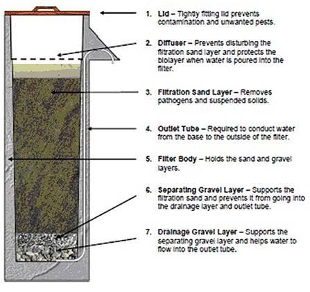Biosand_filters