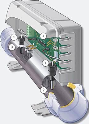Balboa M7 Technology
