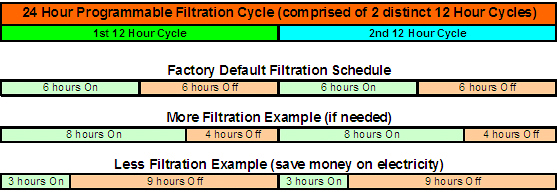 Hot Tub Filtration Cycles