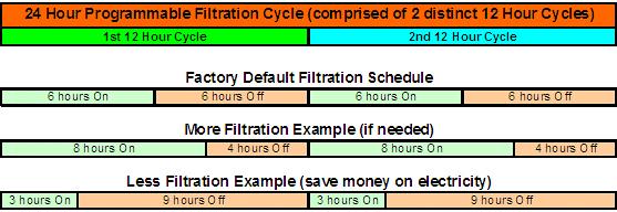 Hot Tub Filtration Cycles