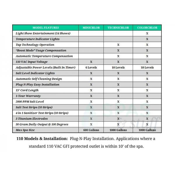 110 Volt Saltwater Chlorine Generator - Model Comparison